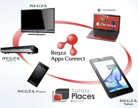 Regza Apps Connect
